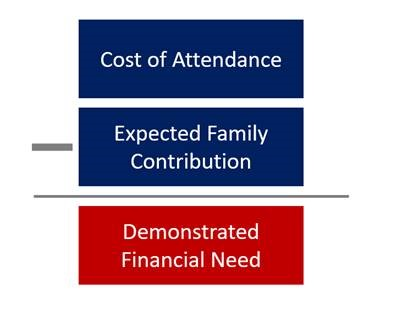 Cost of Attendance minus Expected Family Contribution equals Demonstrated Financial Need